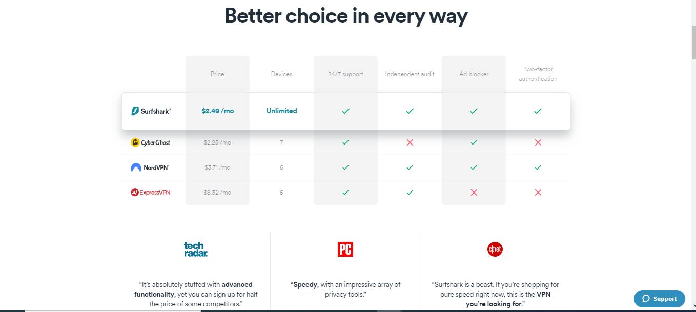 Surfshark Comparison With Other VPNS
